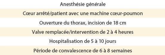 remplacement valve aortique convalescence
